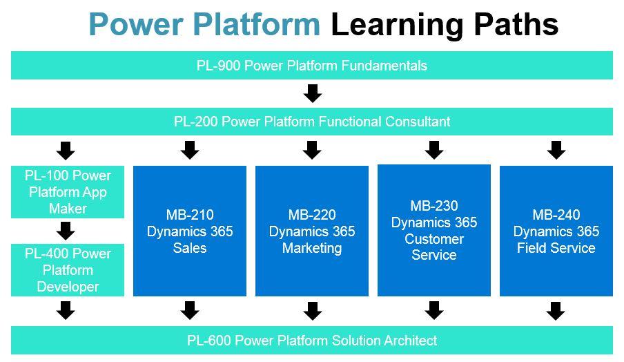 Microsoft Power Platform Training Paths
